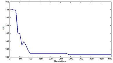 a) ITSE convergence for MNSGA-II, b) ITSE convergence comparison results,  c) ISE convergence comparison results