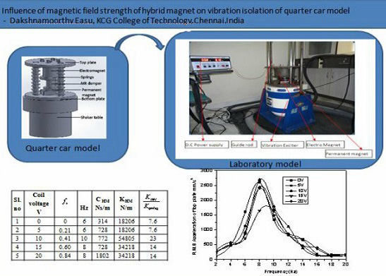 Influence of magnetic field strength of hybrid magnet on vibration isolation of quarter car model