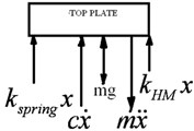 SDOF quarter car model of model: a) free body diagram of top plate, b) schematic representation  of top plate, c) Δx in downward and upward. KHM – stiffness of hybrid magnet,  Kspring – stiffness of spring, Kmax– maximum stiffness, Kmin– minimum stiffness,  Δx – expansion due to magnetic effect of virtual magnetic spring