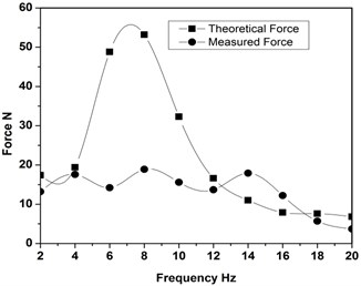Comparison of theoretical force and measured force for 5 V energization of HM
