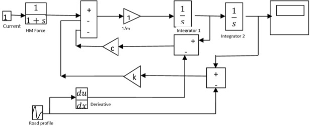 Block diagram of the SDOF model in MATLAB Simulink
