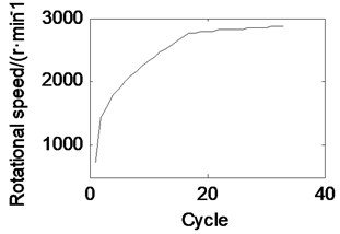 The curves of rotational speed