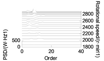 Order tracking chart of different wear state after VMD
