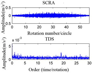 SRCA and TDS of four conditions