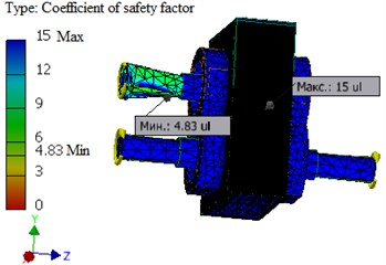 The pattern of the distribution of the safety factor along the cross-section of the gear stand