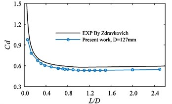 Comparison between present work  and EXP [7, 8]