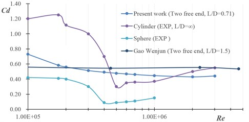 The relation between short cylinder Cd and Re is compared to infinite cylinder, sphere [4]  and long cylinder with two free end [12]
