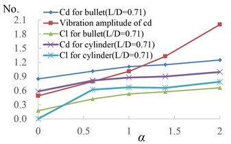 The wave structure of the cd for TSB, and statistical results of aerodynamic coefficients