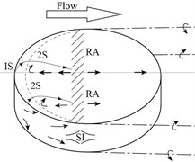 Topology structure of flow field. a) finite short cylinder (L/D = 1) with one free end (Pattenden); b) long cylinder with two free ends (L/D > 1); c) short cylinder with two free ends (L/D < 1).
