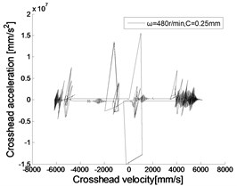 Acceleration of crosshead under different crank velocity