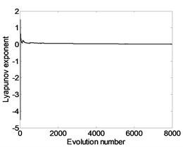 Lyapunov exponent spectra under different crank velocity