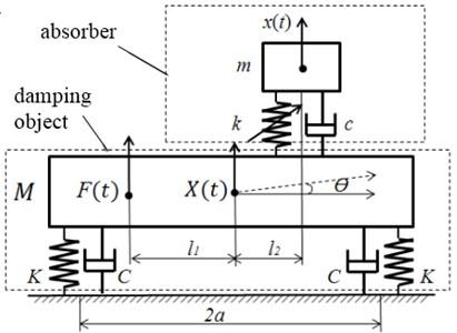 Mechanical model of vibration damping system