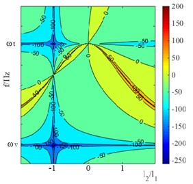 damping effects of self-tuning vibration absorber under condition of ωv<ωt