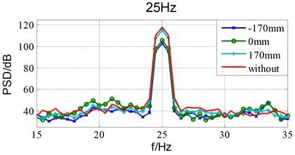 Damping effects of different installation location under 25Hz sinusoidal excitation