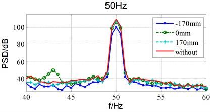 Damping effects of different installation location under 50Hz sinusoidal excitation