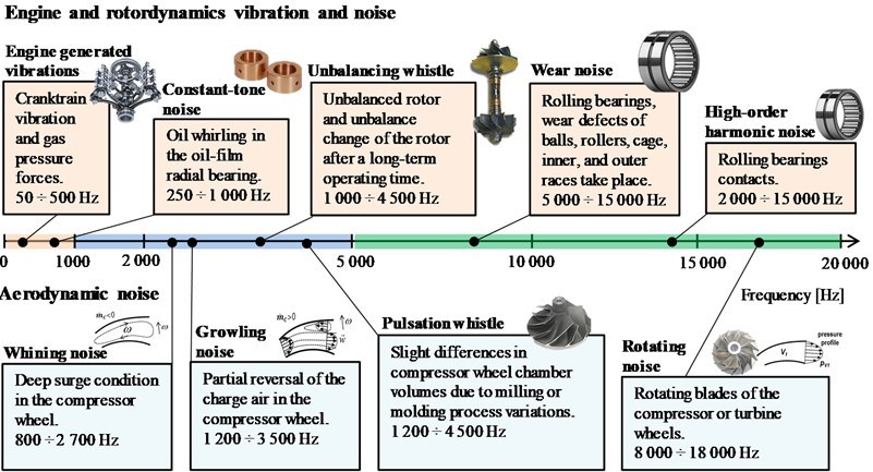 The induced vibration and noise types of the turbocharger