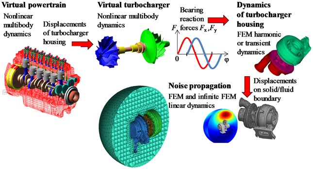 A schema of the simulation approach for a solution of turbocharger NVH