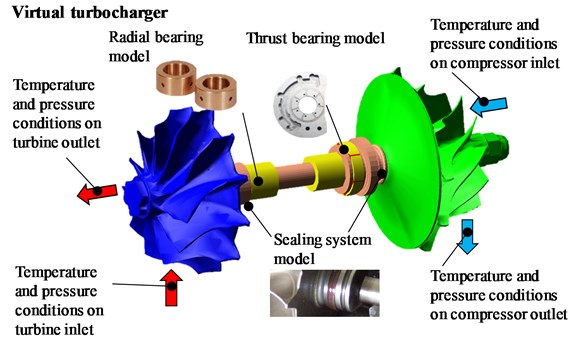 A schema of virtual turbocharger as multibody model