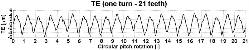 Transmission error for 21 teeth of the gear at a torque of 600 Nm
