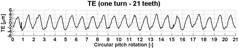 Transmission error for 21 teeth of the gear at a torque of 1200 Nm