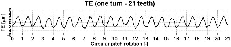 Transmission error for 21 teeth of the gear at a torque of 1800 Nm