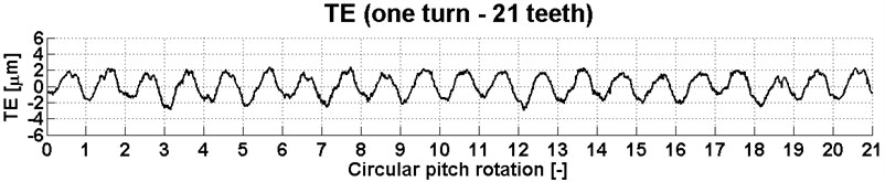 Transmission error for 21 teeth of the gear at a torque of 2400 Nm
