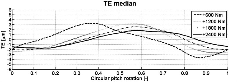 Mean of the transmission error for all combination of contact teeth and for different torque