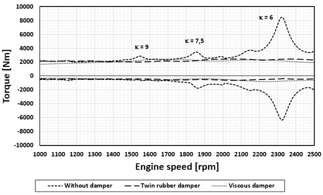Comparison of the damping effect of the viscous damper and rubber twin-damper