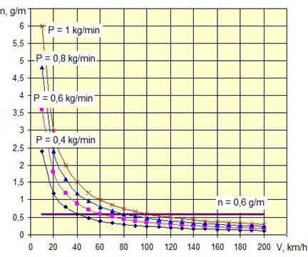 The dependence of the amount of sand n, supplied in one meter of rail from  speed V=10–100 km/h (P= 0,4–1 kg/min) [8-10]