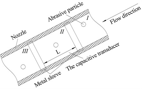 The scheme of movement of the abrasive particles in the nozzle using capacitive transducer