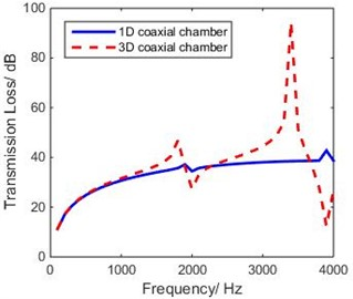 Comparison between 1-D and 3-D models of coaxial expansion chamber