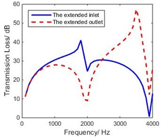 Theoretical TL of extended inlet and  outlet of coaxial expansion chamber