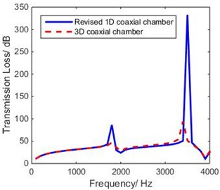 Comparison of theoretical TL of revised 1-D and 3-D model of coaxial expansion chamber