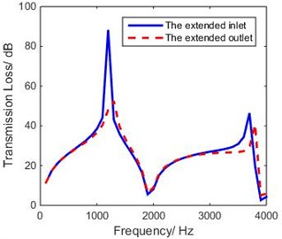 Theoretical TL of extended inlet and  outlet of non-coaxial expansion chamber