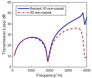 Comparison of theoretical TL of revised 1-D and 3-D model of non-coaxial expansion chamber