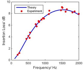 Comparison of theoretical IL of SEC  with experimental measurements