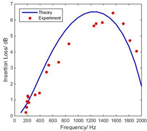 Comparison of theoretical IL of DTETC  with experimental measurements