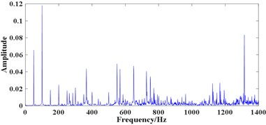 Experimental bearing vibration signal: a) time domain waveform of signal 1,  b) FFT spectrum of a), c) time domain waveform of signal 2, d) FFT spectrum of c)