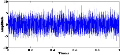Simulation signal: a) time domain waveform, b) FFT spectrum of a)