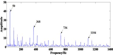 Processing results of signal 2 using the proposed method:  a) the convergence curve, b) the final filtered result, c) FWEO spectrum of b)