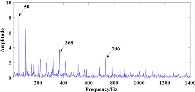 Processing results of signal 2 using optimal signal-scale ACDIF: a) relationship between chosen SE scales and TEK, b) FWEO spectrum using the SE scale 35, c) FWEO spectrum using the SE scale 6
