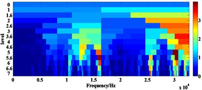Analysing results of signal 2 using the fast Kurtogram: a) figure of fast Kurtogram,  b) square envelope spectrum of signal within optimal analysis frequency band