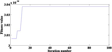 Results of the proposed method in simulation:  a) the convergence curve, b) the final filtered result, c) FWEO spectrum of b)