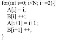 Example of loop unrolling