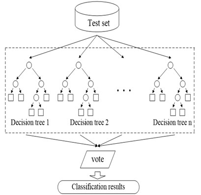 Training and prediction process of random forest model