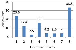 Statistics about optimal unrolling factors of test examples