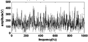 The time-domain and frequency domain waveform of  the early fault vibration signal of the rolling bearing outer ring