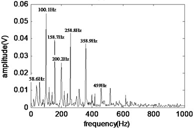 The Hilbert envelope spectrum of the fault component