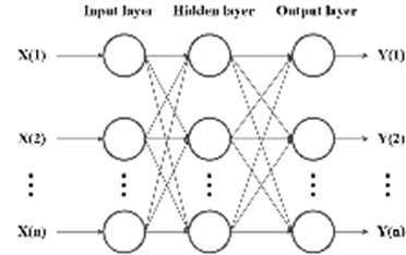 BP neural network structure