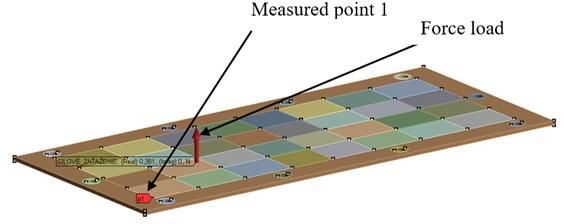 The numerical model of the harmonic response analysis
